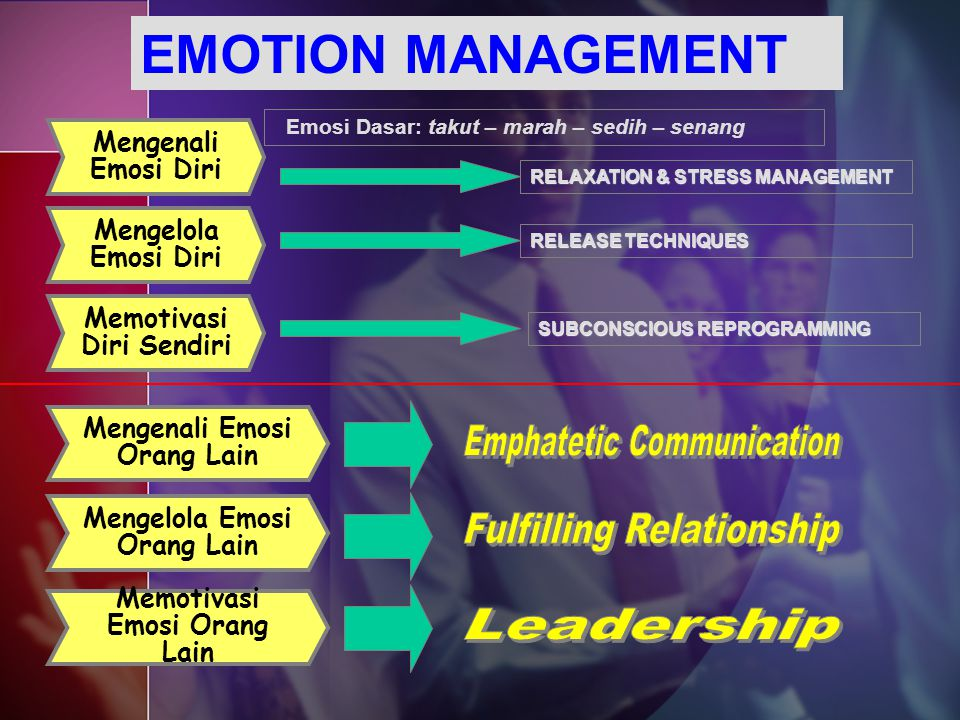 EMOTION MANAGEMENT Emphatetic Communication Fulfilling Relationship
