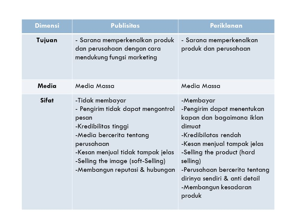 Dimensi Publisitas. Periklanan. Tujuan. - Sarana memperkenalkan produk dan perusahaan dengan cara mendukung fungsi marketing.