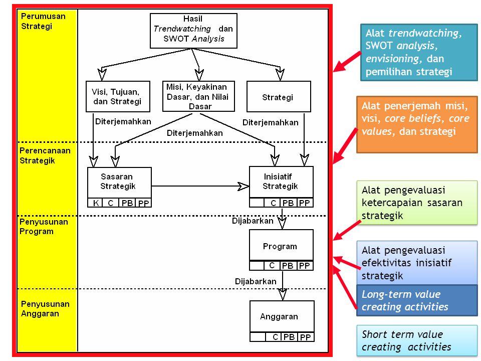 Alat trendwatching, SWOT analysis, envisioning, dan pemilihan strategi