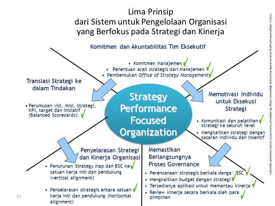 Strategy Performance Focused Organization
