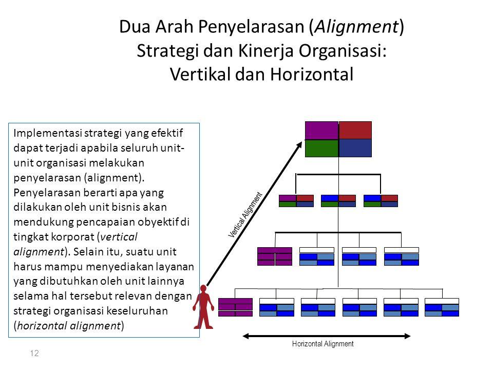 Dua Arah Penyelarasan (Alignment) Strategi dan Kinerja Organisasi: Vertikal dan Horizontal