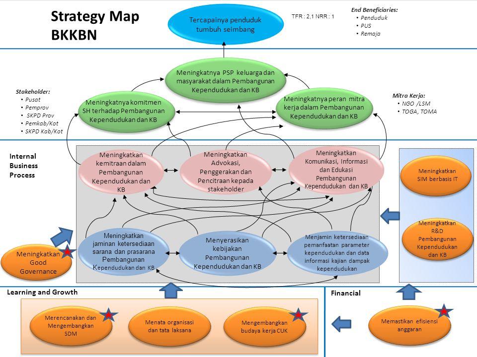 Strategy Map BKKBN Tercapainya penduduk tumbuh seimbang
