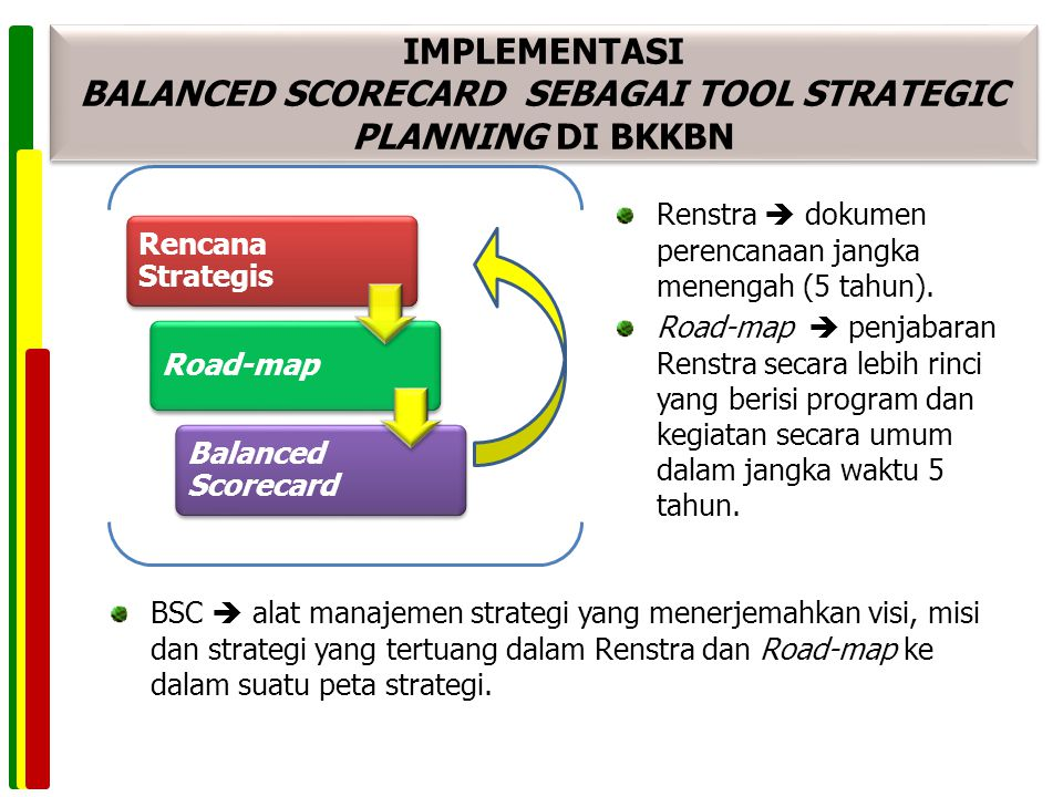 IMPLEMENTASI BALANCED SCORECARD SEBAGAI TOOL STRATEGIC PLANNING DI BKKBN