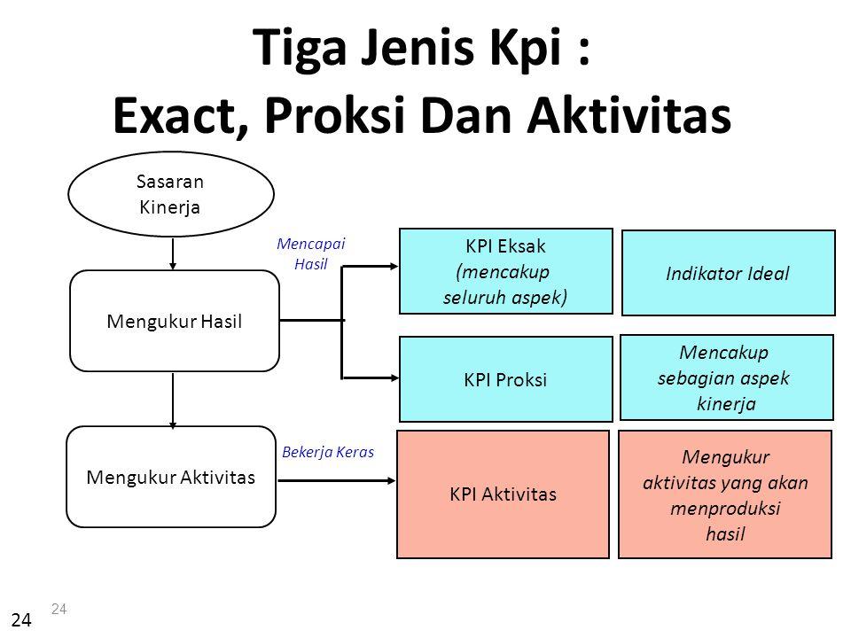 Exact, Proksi Dan Aktivitas