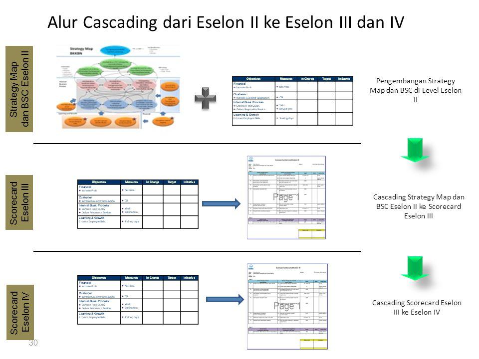 Alur Cascading dari Eselon II ke Eselon III dan IV