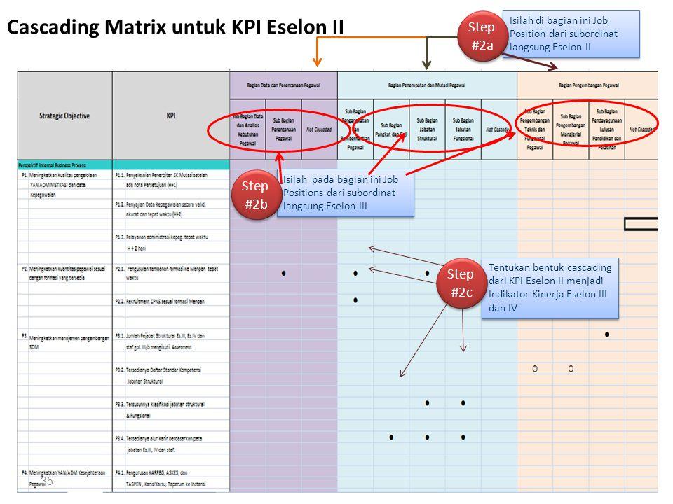 Cascading Matrix untuk KPI Eselon II