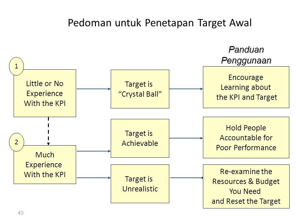 Pedoman untuk Penetapan Target Awal