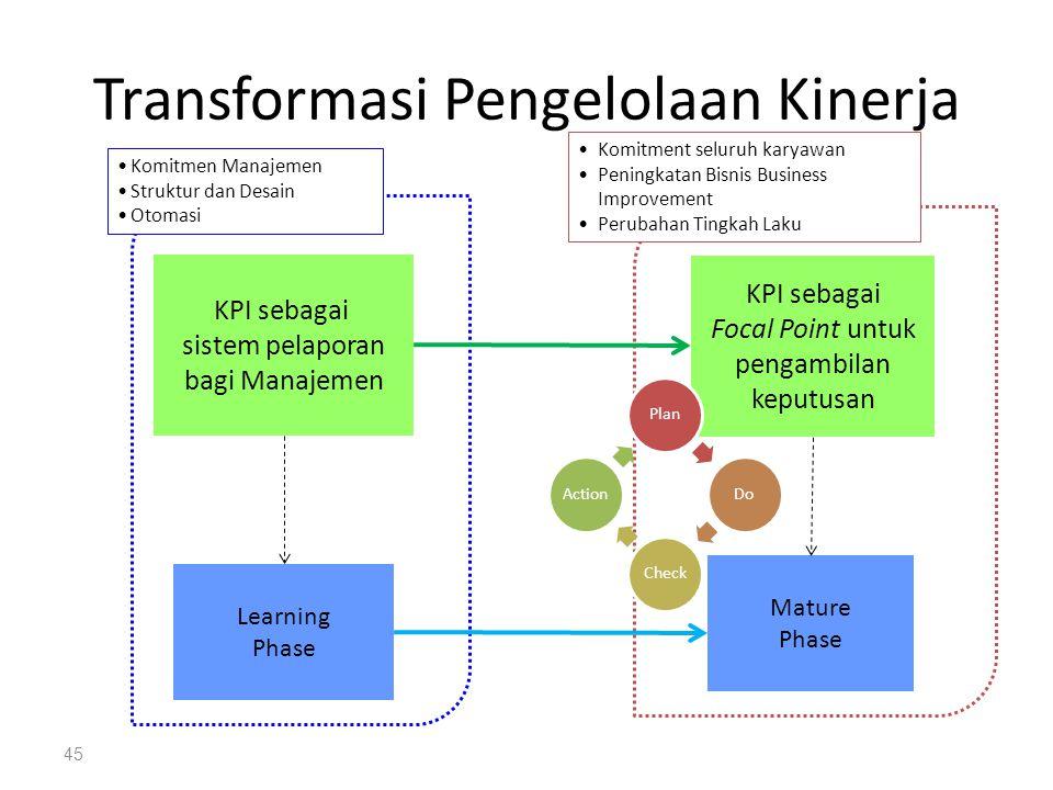 Transformasi Pengelolaan Kinerja