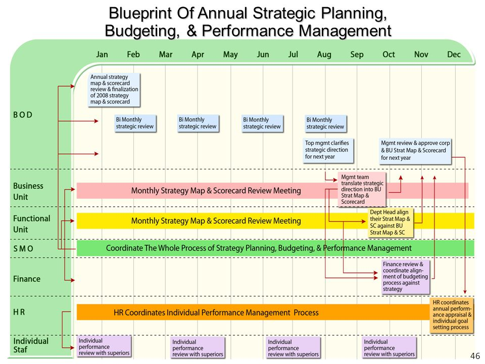Blueprint Of Annual Strategic Planning,