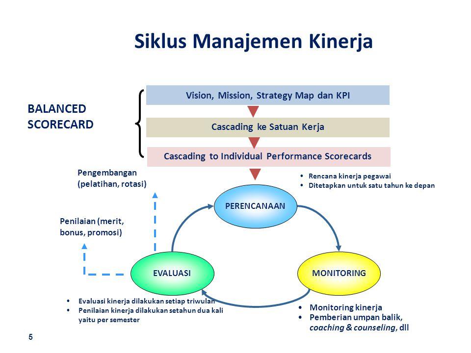 Siklus Manajemen Kinerja