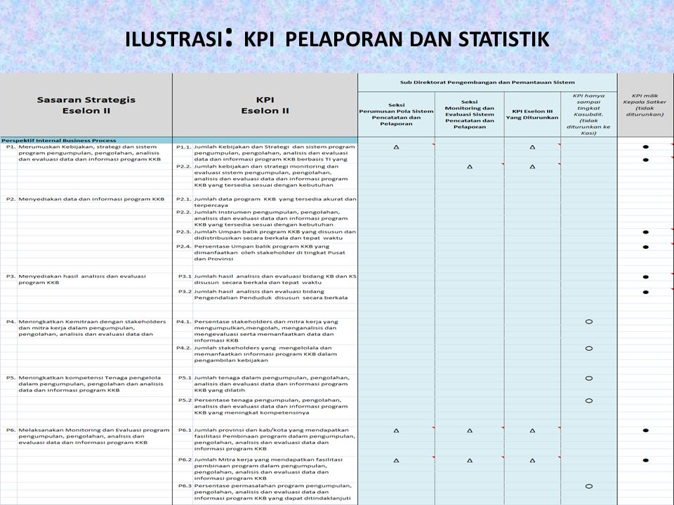 ILUSTRASI: KPI PELAPORAN DAN STATISTIK