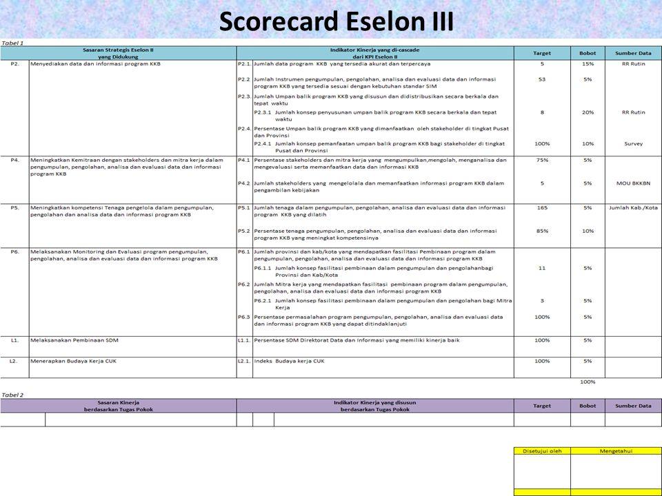 Scorecard Eselon III