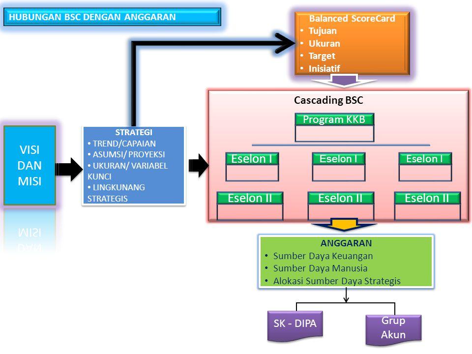VISI DAN MISI Eselon I Eselon II Cascading BSC Program KKB SK - DIPA