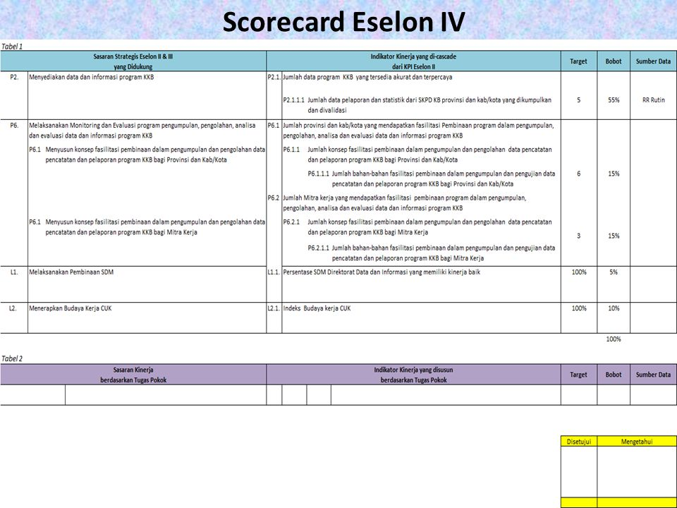 Scorecard Eselon IV