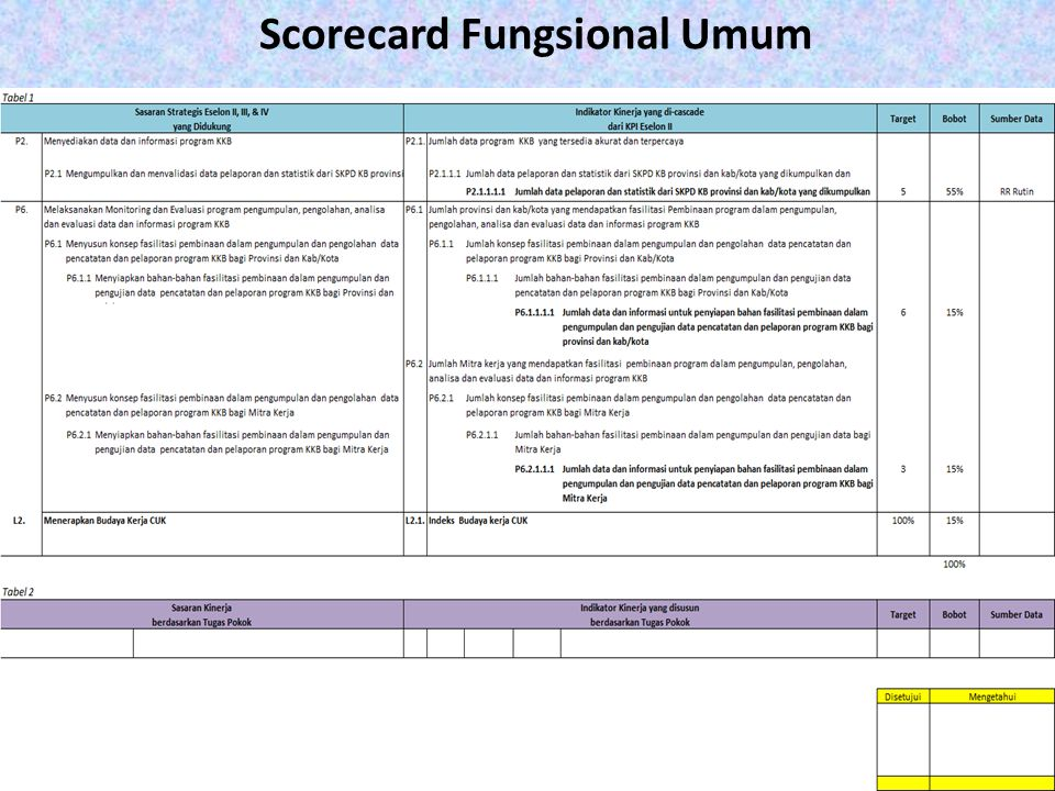 Scorecard Fungsional Umum