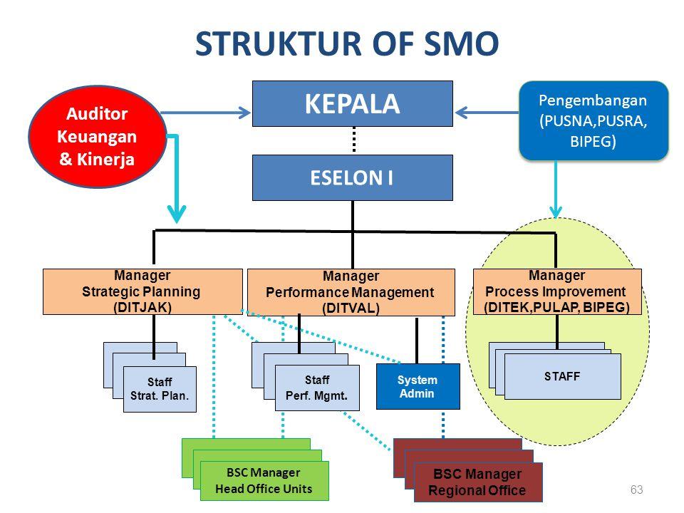 STRUKTUR OF SMO KEPALA ESELON I Auditor Keuangan & Kinerja