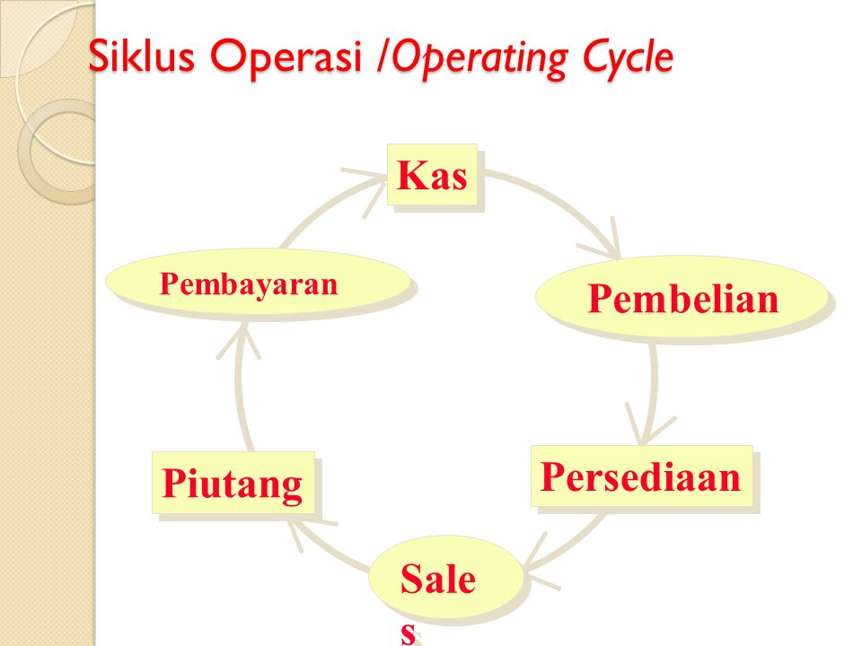 Siklus Operasi /Operating Cycle