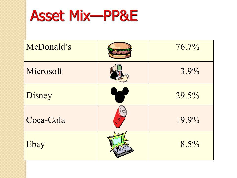 Asset Mix—PP&E McDonald's 76.7% Microsoft 3.9% Disney 29.5%