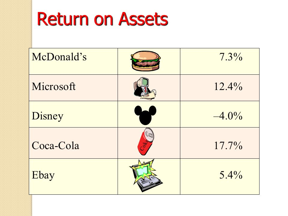 Return on Assets McDonald's 7.3% Microsoft 12.4% Disney –4.0%