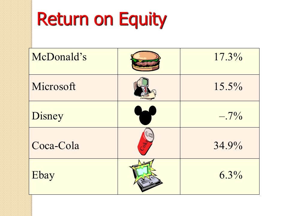 Return on Equity McDonald's 17.3% Microsoft 15.5% Disney –.7%