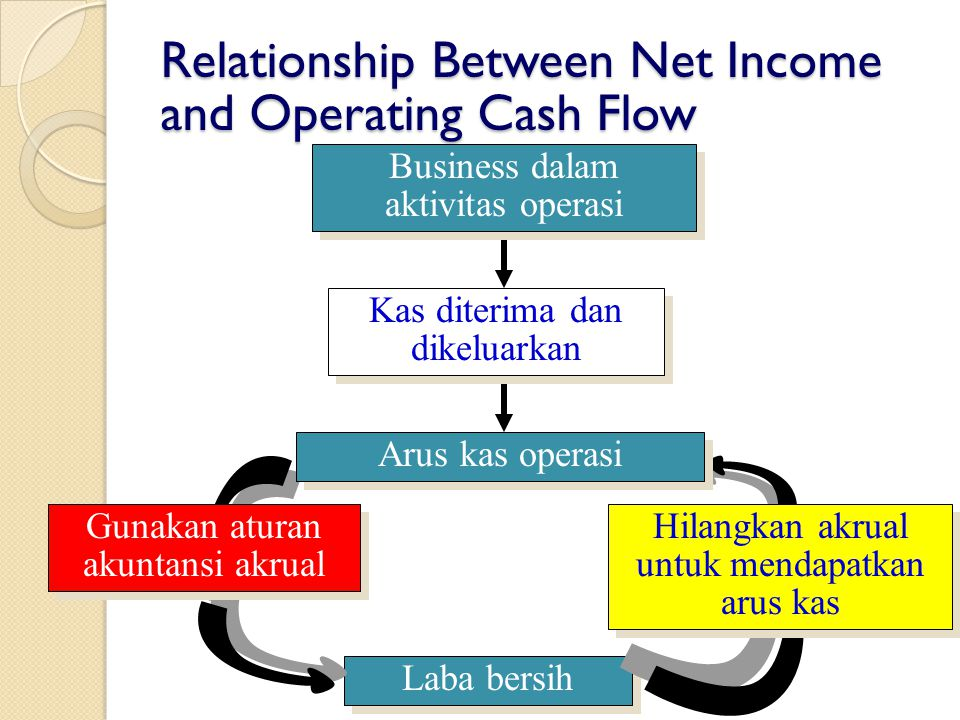 Relationship Between Net Income and Operating Cash Flow