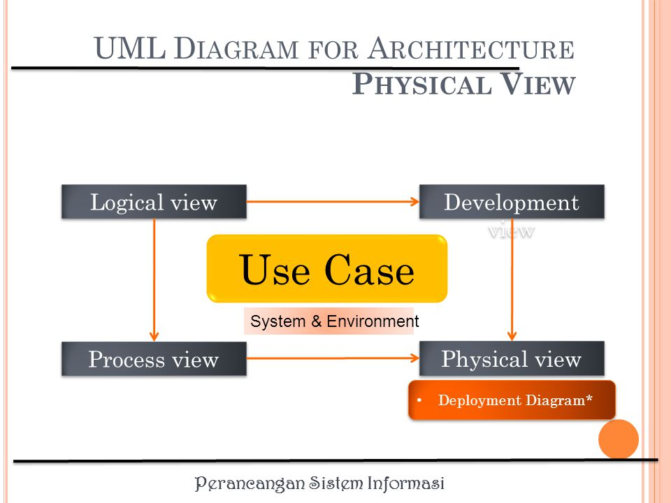 UML Diagram for Architecture Physical View