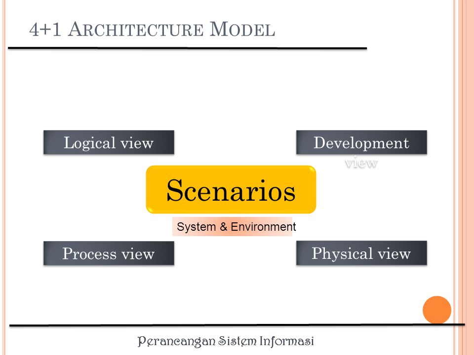 Scenarios 4+1 Architecture Model Logical view Development view