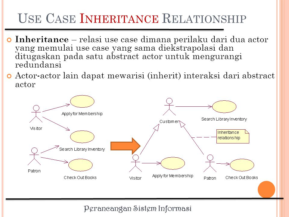 Use Case Inheritance Relationship