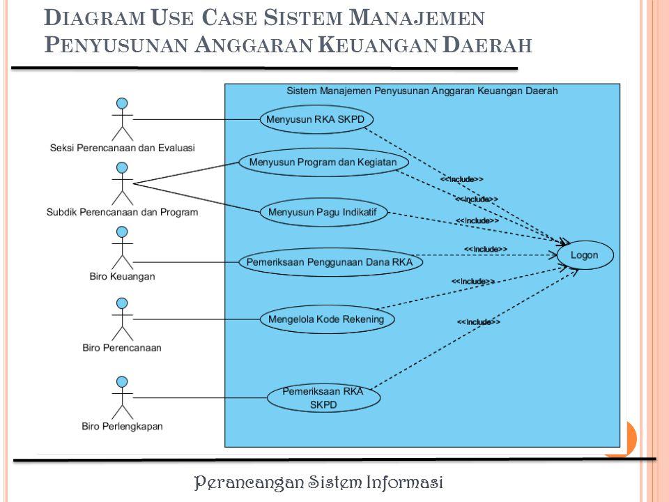 Diagram Use Case Sistem Manajemen Penyusunan Anggaran Keuangan Daerah