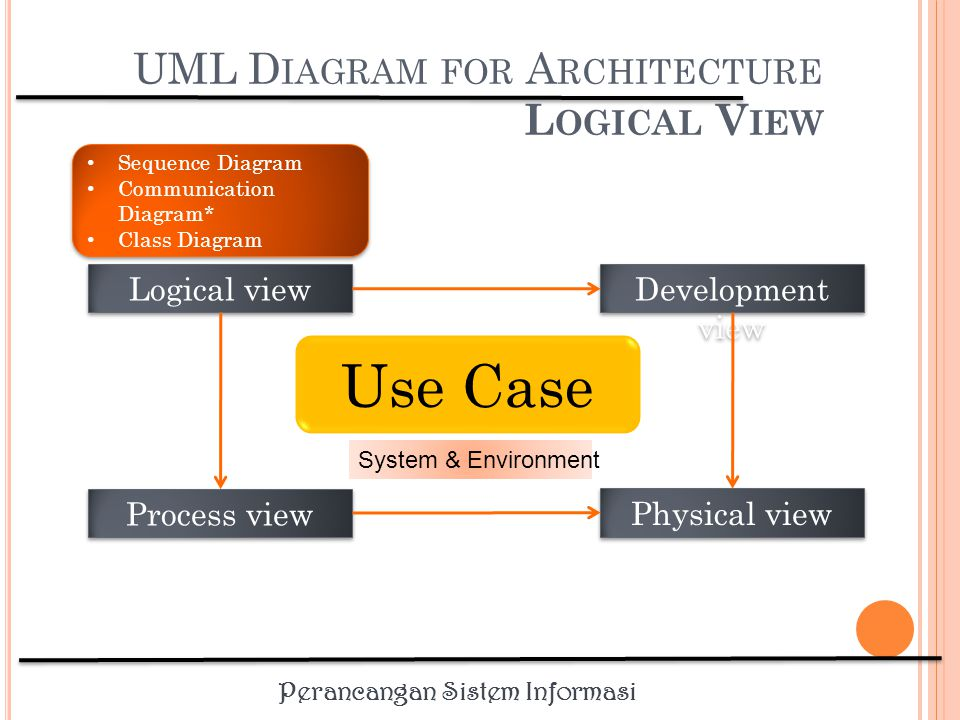 UML Diagram for Architecture Logical View