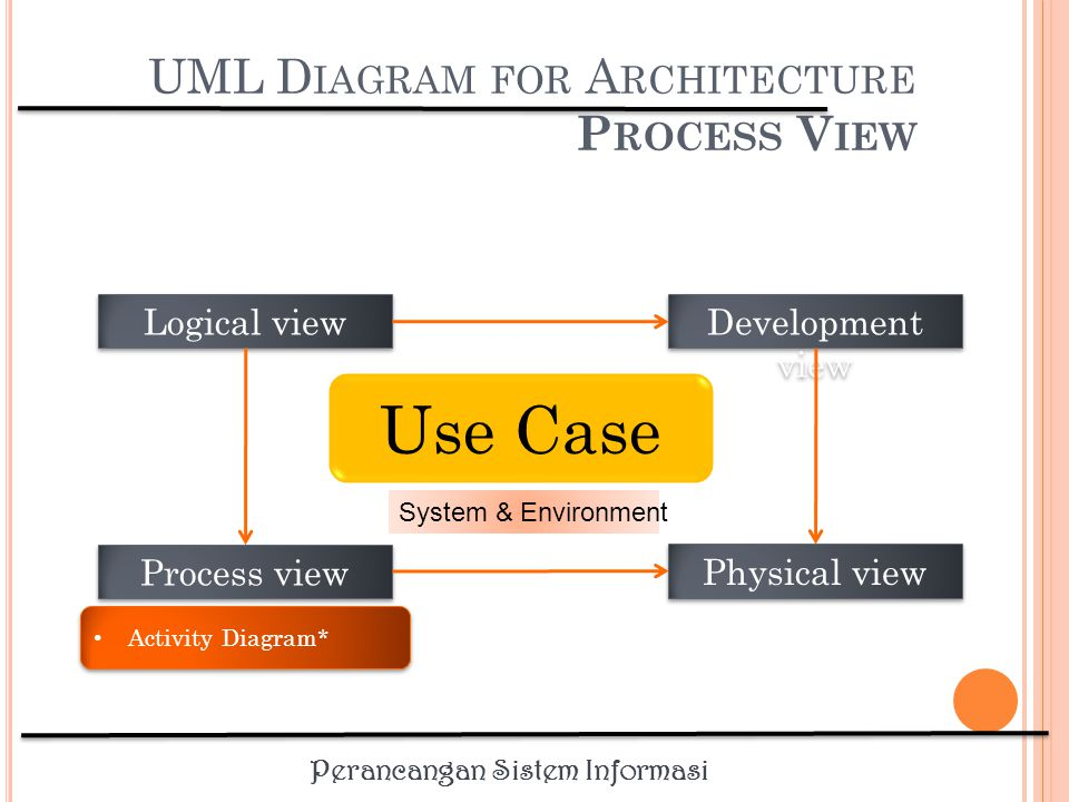 UML Diagram for Architecture Process View