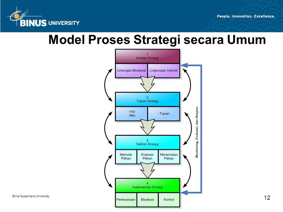 Model Proses Strategi secara Umum