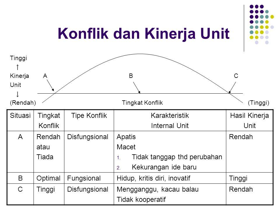 Konflik dan Kinerja Unit