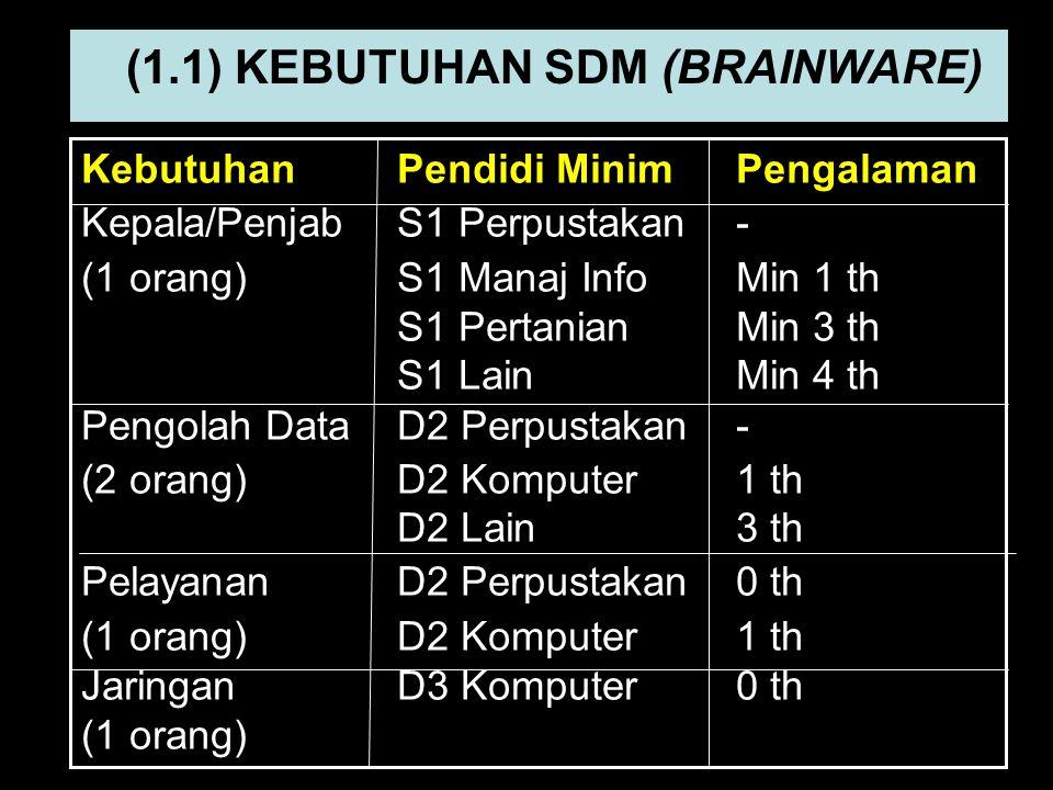 (1.1) KEBUTUHAN SDM (BRAINWARE)
