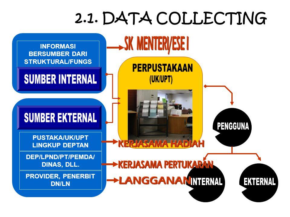 2.1. DATA COLLECTING SK MENTERI/ESE I (UK/UPT) PERPUSTAKAAN