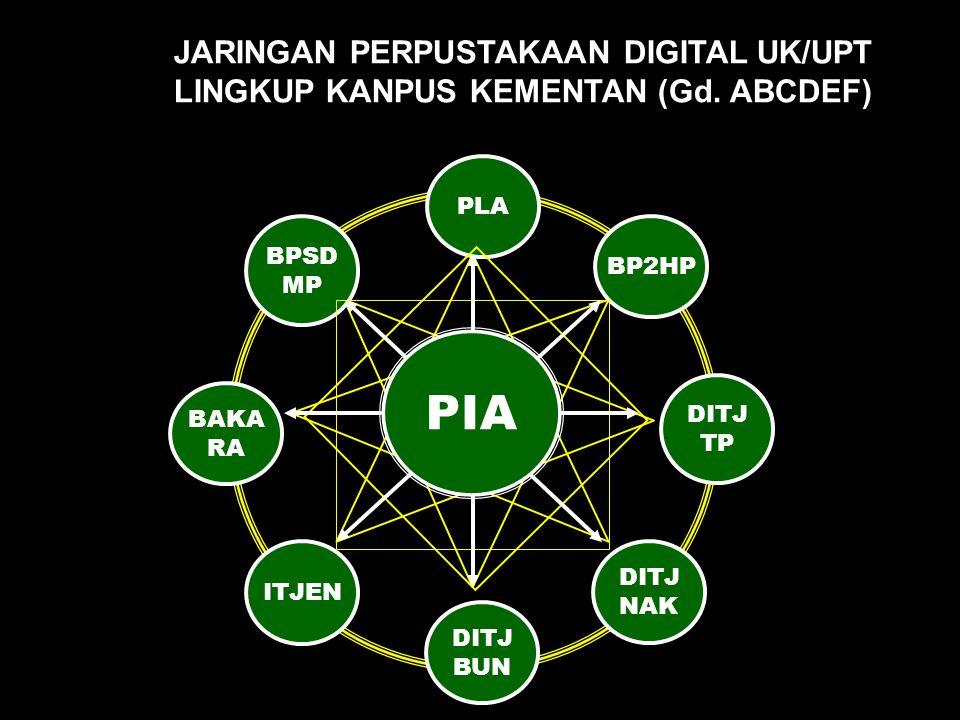 PIA JARINGAN PERPUSTAKAAN DIGITAL UK/UPT