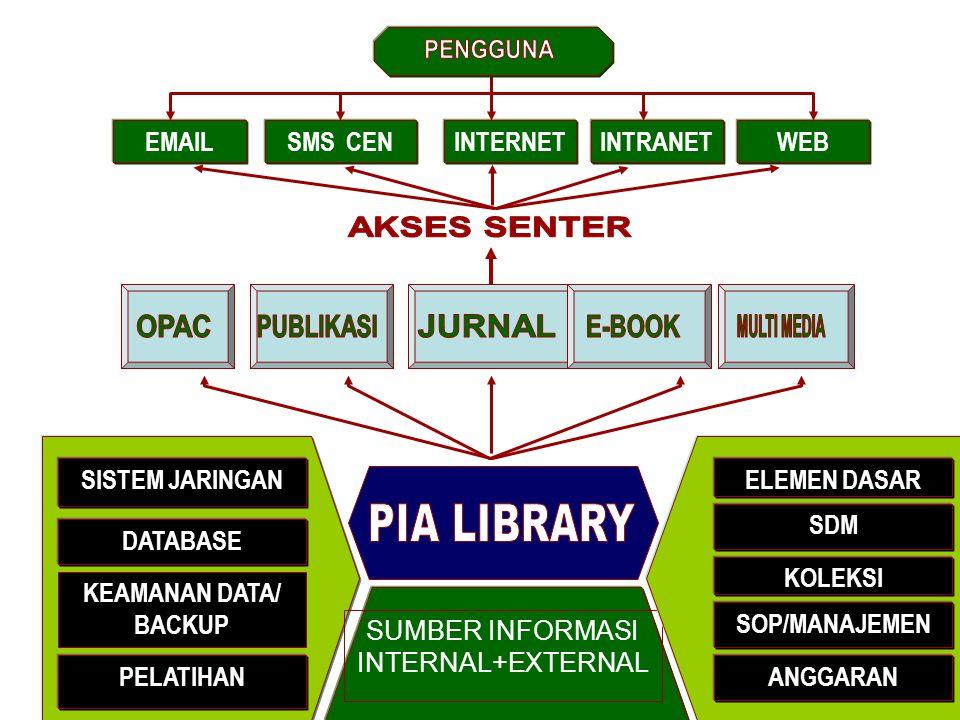AKSES SENTER PENGGUNA OPAC PUBLIKASI JURNAL E-BOOK MULTI MEDIA