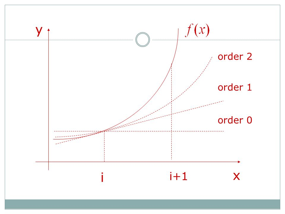 y x i i+1 order 2 order 1 order 0