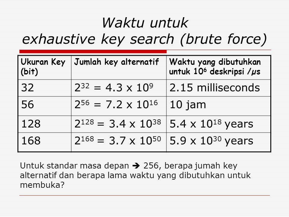 Waktu untuk exhaustive key search (brute force)