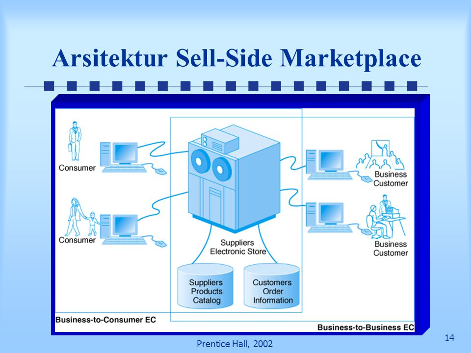 Arsitektur Sell-Side Marketplace