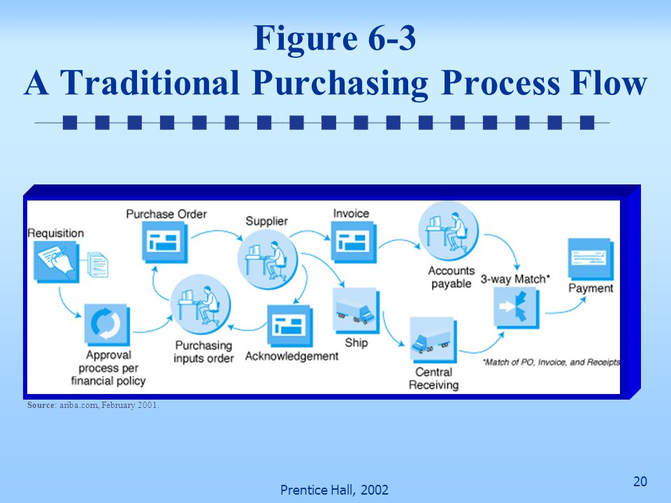 Figure 6-3 A Traditional Purchasing Process Flow