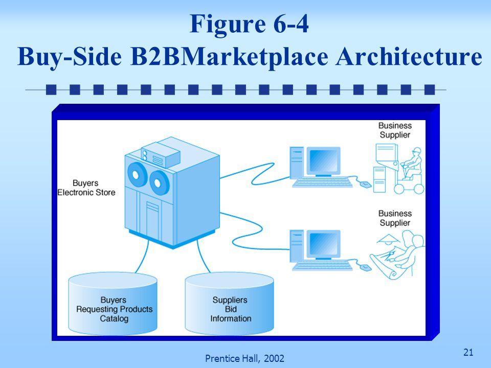 Figure 6-4 Buy-Side B2BMarketplace Architecture