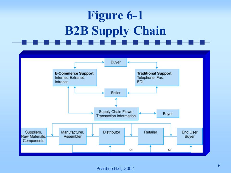 Figure 6-1 B2B Supply Chain