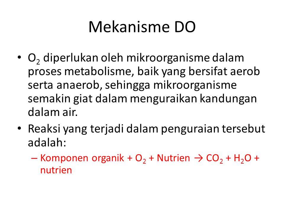 Mekanisme DO