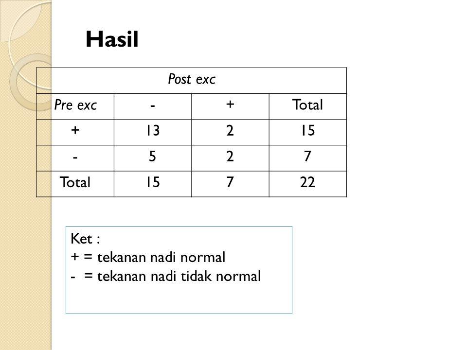 Hasil Post exc Pre exc - + Total 13 2 15 5 7 22 Ket :
