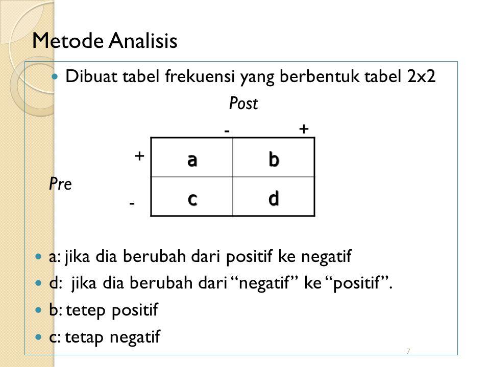 Dibuat tabel frekuensi yang berbentuk tabel 2x2
