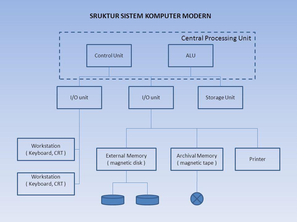 External Memory ( magnetic disk )