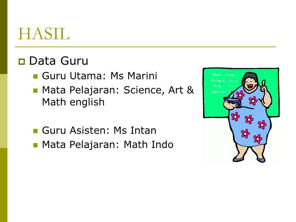 HASIL Data Guru Guru Utama: Ms Marini
