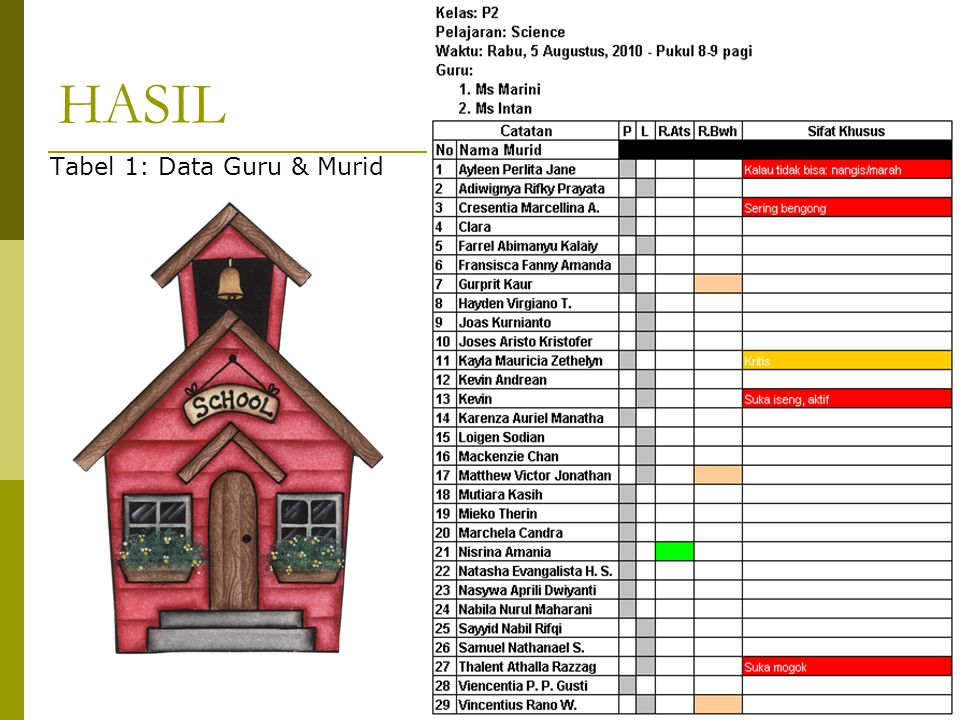 HASIL Tabel 1: Data Guru & Murid