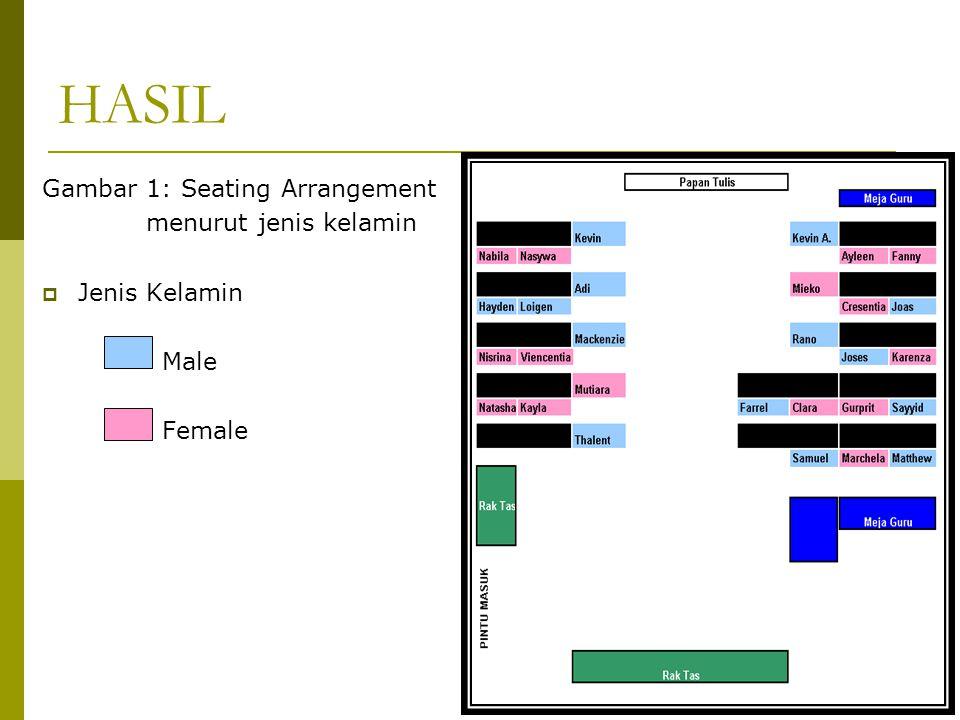 HASIL Gambar 1: Seating Arrangement menurut jenis kelamin